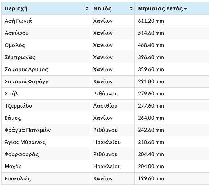 -2018-12-07-8.13.01-πμ Το ύψος των βροχών που έπεσαν το Νοέμβριο στην Κρήτη