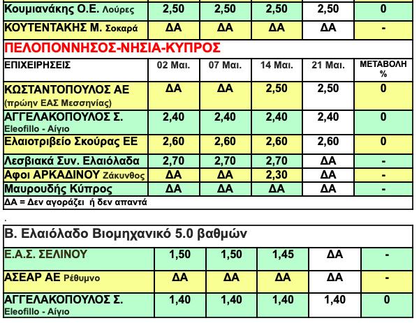 -2019-05-23-8.06.04-πμ Oι τιμές ελαιολάδου κάνουν βήμα σημειωτόν