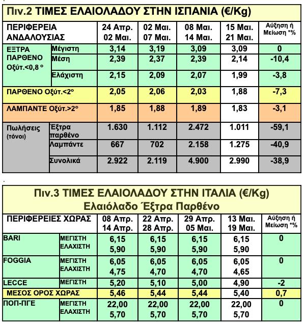 -2019-05-23-8.06.34-πμ Oι τιμές ελαιολάδου κάνουν βήμα σημειωτόν