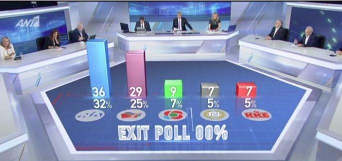 exit-megala Exit Poll: ΝΔ 32-36%, ΣΥΡΙΖΑ 25-29%, ΚΙΝΑΛ 7-9%