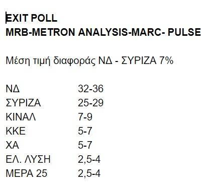 exit-poll-ekloges-2019-05-26 Exit Poll: ΝΔ 32-36%, ΣΥΡΙΖΑ 25-29%, ΚΙΝΑΛ 7-9%