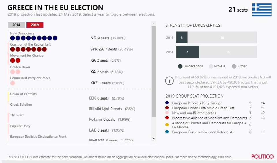 politico-thumb-large Politico: Προβάδισμα 8,6% για ΝΔ έναντι ΣΥΡΙΖΑ στις ευρωεκλογές