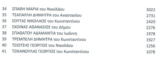 evroekloges-stavroi10 Οι τελικοί σταυροί προτίμησης των Ευρωβουλευτών και όλων των υποψηφίων