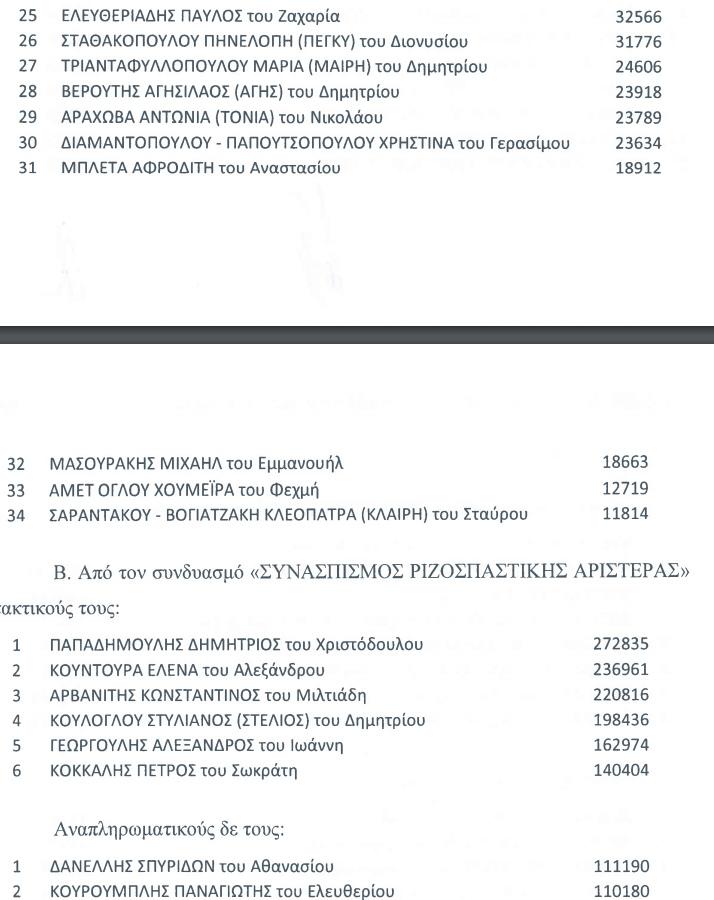 evroekloges-stavroi2 Οι τελικοί σταυροί προτίμησης των Ευρωβουλευτών και όλων των υποψηφίων