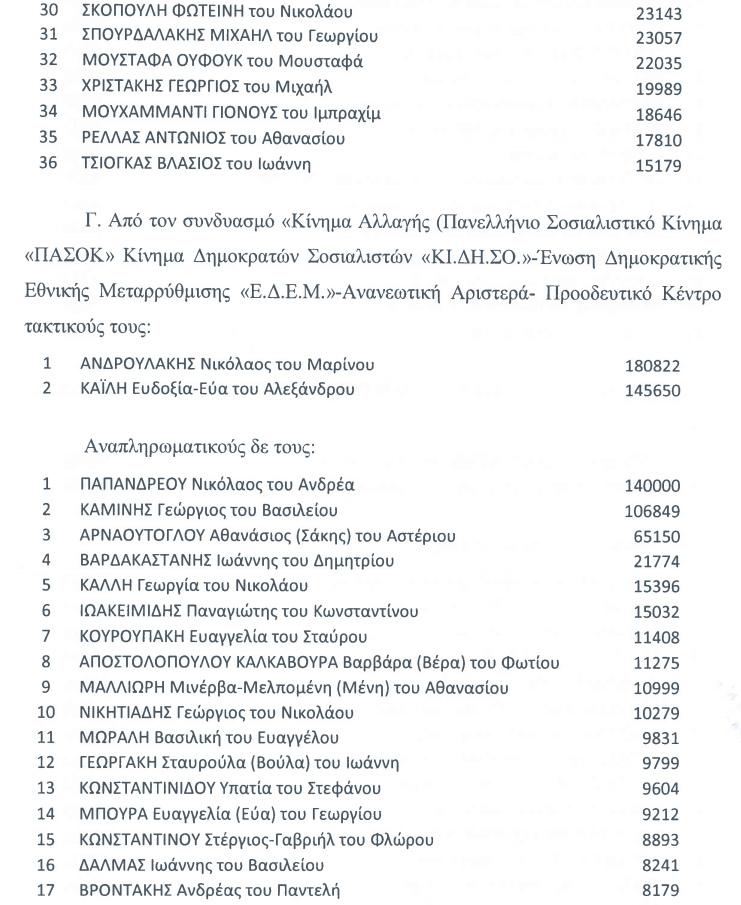 evroekloges-stavroi4 Οι τελικοί σταυροί προτίμησης των Ευρωβουλευτών και όλων των υποψηφίων