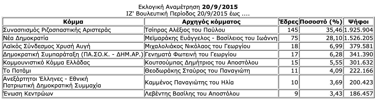 -2019-07-06-10.27.54-πμ Ιστορική αναδρομή στις εκλογές της μεταπολίτευσης - Πώς και ποιούς ψήφισε ο Ελληνικός λαός από το 1974 μέχρι το 2015