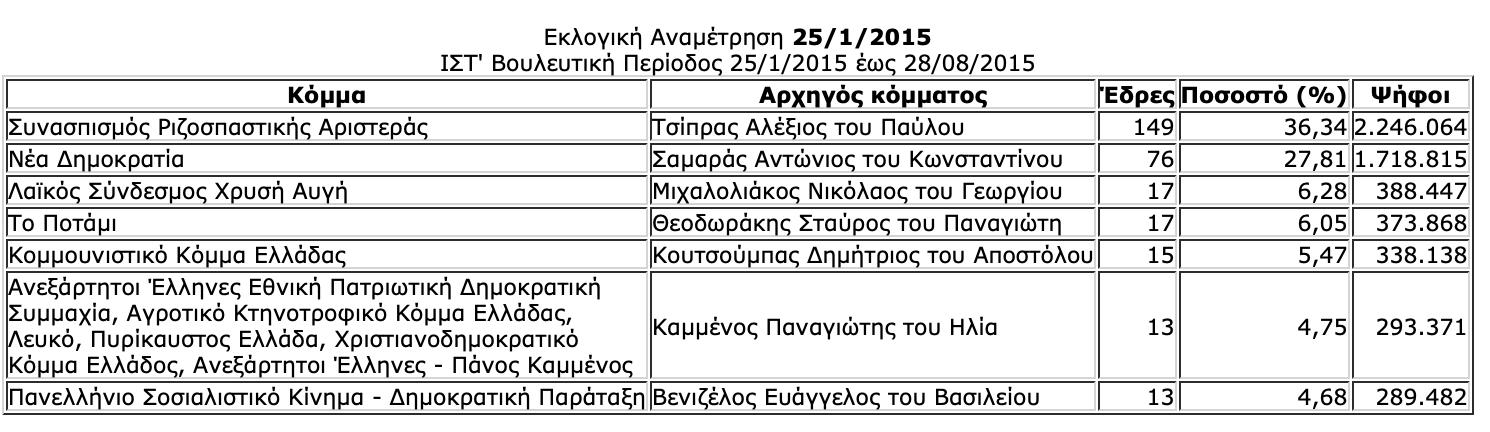 -2019-07-06-10.28.14-πμ Ιστορική αναδρομή στις εκλογές της μεταπολίτευσης - Πώς και ποιούς ψήφισε ο Ελληνικός λαός από το 1974 μέχρι το 2015