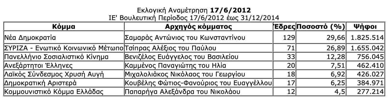 -2019-07-06-10.28.34-πμ Ιστορική αναδρομή στις εκλογές της μεταπολίτευσης - Πώς και ποιούς ψήφισε ο Ελληνικός λαός από το 1974 μέχρι το 2015