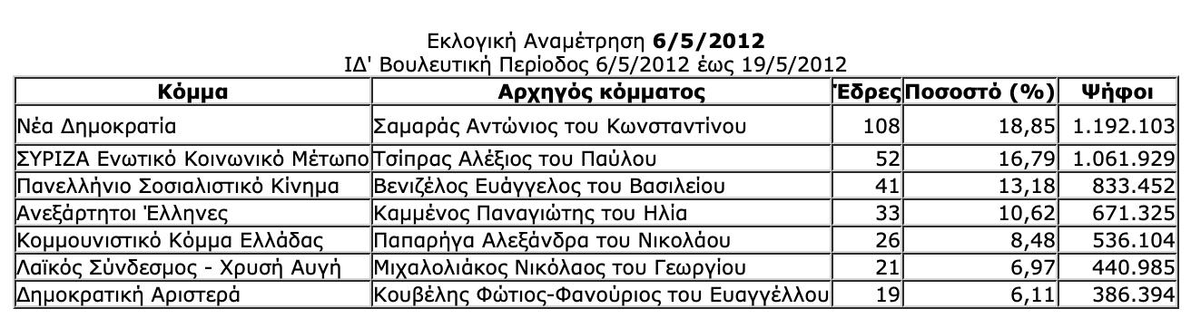 -2019-07-06-10.28.47-πμ Ιστορική αναδρομή στις εκλογές της μεταπολίτευσης - Πώς και ποιούς ψήφισε ο Ελληνικός λαός από το 1974 μέχρι το 2015