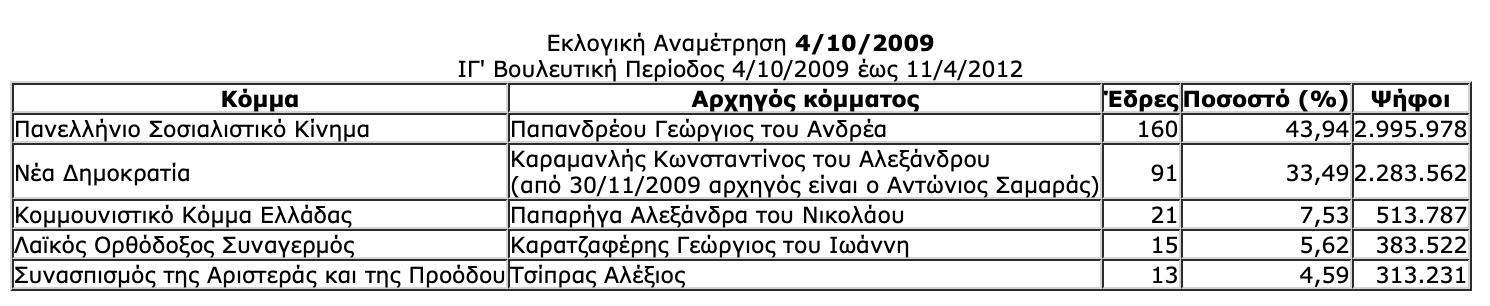-2019-07-06-10.29.01-πμ Ιστορική αναδρομή στις εκλογές της μεταπολίτευσης - Πώς και ποιούς ψήφισε ο Ελληνικός λαός από το 1974 μέχρι το 2015