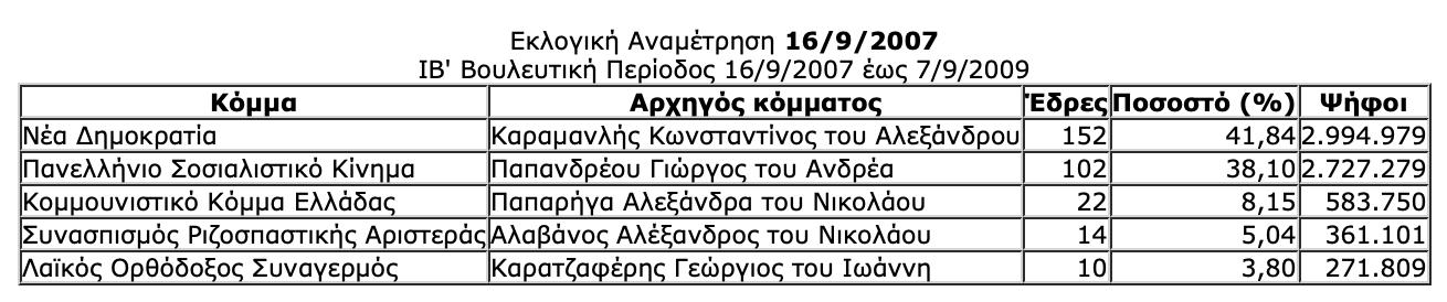 -2019-07-06-10.29.14-πμ Ιστορική αναδρομή στις εκλογές της μεταπολίτευσης - Πώς και ποιούς ψήφισε ο Ελληνικός λαός από το 1974 μέχρι το 2015