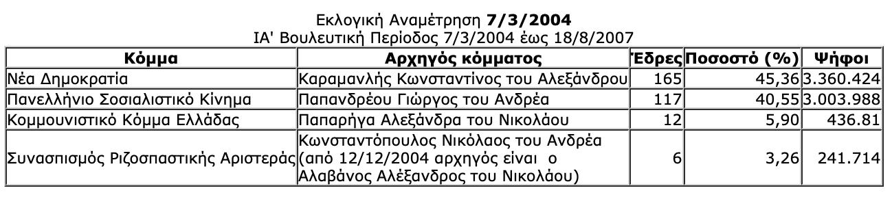 -2019-07-06-10.29.25-πμ Ιστορική αναδρομή στις εκλογές της μεταπολίτευσης - Πώς και ποιούς ψήφισε ο Ελληνικός λαός από το 1974 μέχρι το 2015
