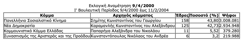 -2019-07-06-10.30.18-πμ Ιστορική αναδρομή στις εκλογές της μεταπολίτευσης - Πώς και ποιούς ψήφισε ο Ελληνικός λαός από το 1974 μέχρι το 2015