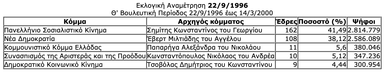 -2019-07-06-10.32.53-πμ Ιστορική αναδρομή στις εκλογές της μεταπολίτευσης - Πώς και ποιούς ψήφισε ο Ελληνικός λαός από το 1974 μέχρι το 2015