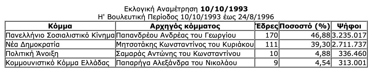-2019-07-06-10.33.04-πμ Ιστορική αναδρομή στις εκλογές της μεταπολίτευσης - Πώς και ποιούς ψήφισε ο Ελληνικός λαός από το 1974 μέχρι το 2015