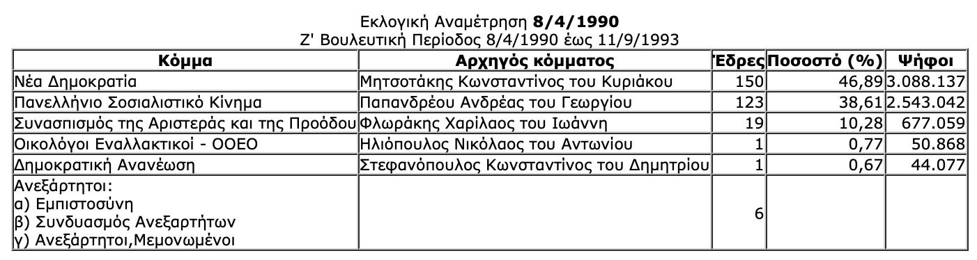 -2019-07-06-10.33.17-πμ Ιστορική αναδρομή στις εκλογές της μεταπολίτευσης - Πώς και ποιούς ψήφισε ο Ελληνικός λαός από το 1974 μέχρι το 2015