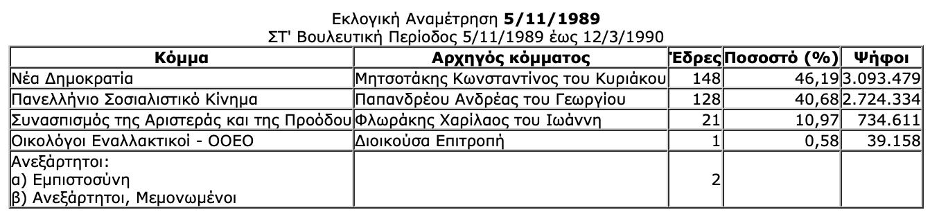 -2019-07-06-10.33.27-πμ Ιστορική αναδρομή στις εκλογές της μεταπολίτευσης - Πώς και ποιούς ψήφισε ο Ελληνικός λαός από το 1974 μέχρι το 2015