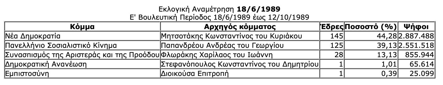 -2019-07-06-10.33.37-πμ Ιστορική αναδρομή στις εκλογές της μεταπολίτευσης - Πώς και ποιούς ψήφισε ο Ελληνικός λαός από το 1974 μέχρι το 2015