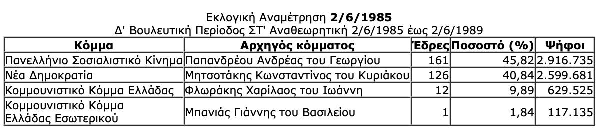 -2019-07-06-10.33.52-πμ Ιστορική αναδρομή στις εκλογές της μεταπολίτευσης - Πώς και ποιούς ψήφισε ο Ελληνικός λαός από το 1974 μέχρι το 2015