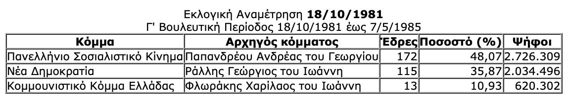 -2019-07-06-10.34.02-πμ Ιστορική αναδρομή στις εκλογές της μεταπολίτευσης - Πώς και ποιούς ψήφισε ο Ελληνικός λαός από το 1974 μέχρι το 2015