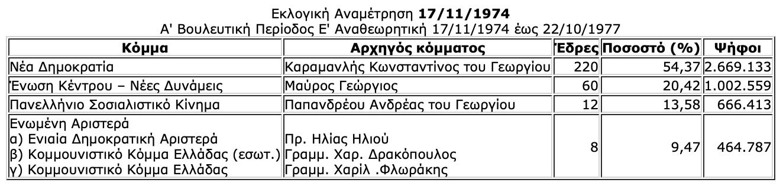 -2019-07-06-10.34.22-πμ Ιστορική αναδρομή στις εκλογές της μεταπολίτευσης - Πώς και ποιούς ψήφισε ο Ελληνικός λαός από το 1974 μέχρι το 2015