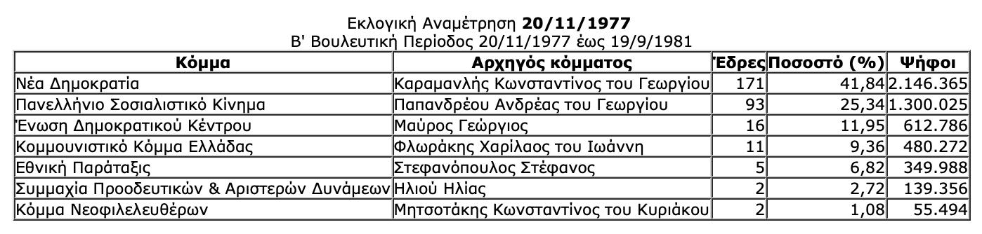 -2019-07-06-11.47.52-πμ Ιστορική αναδρομή στις εκλογές της μεταπολίτευσης - Πώς και ποιούς ψήφισε ο Ελληνικός λαός από το 1974 μέχρι το 2015