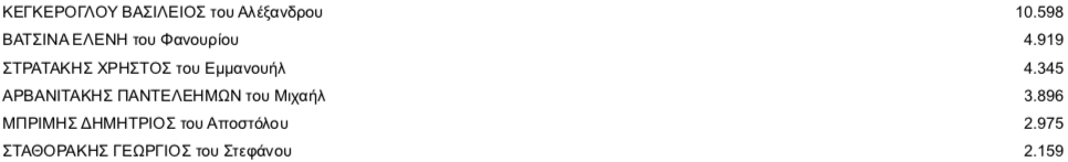 -2019-07-11-19.10.17 Τελικοί σταυροί προτίμησης στο ν. Ηρακλείου