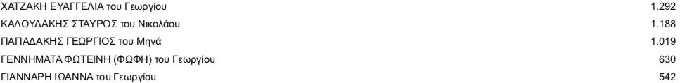 -2019-07-11-19.10.38 Τελικοί σταυροί προτίμησης στο ν. Ηρακλείου