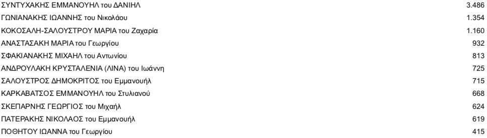-2019-07-11-19.14.11 Τελικοί σταυροί προτίμησης στο ν. Ηρακλείου