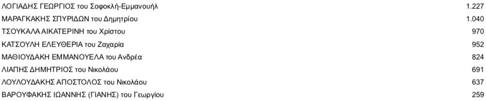 -2019-07-11-19.14.41 Τελικοί σταυροί προτίμησης στο ν. Ηρακλείου