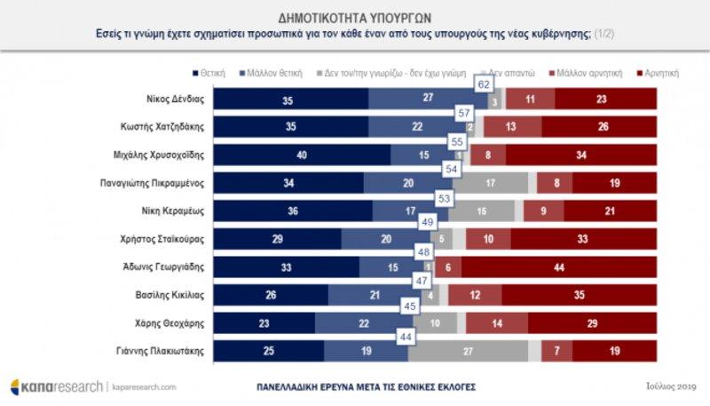 apodoxi-upourgon_iefimerida Θετική για την κυβέρνηση η πρώτη μετεκλογική δημοσκόπηση