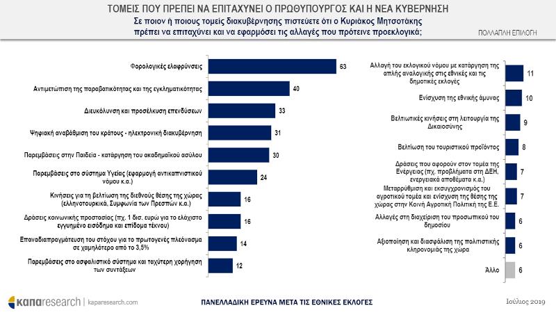 tomeis-kibernisi-mitsotaki Θετική για την κυβέρνηση η πρώτη μετεκλογική δημοσκόπηση