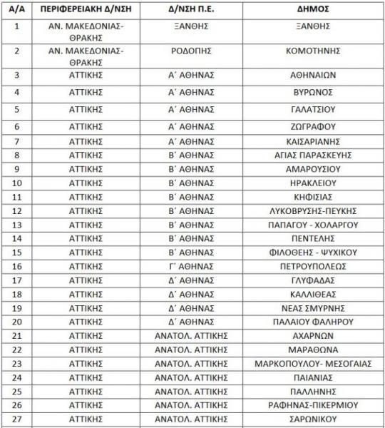 dimoi1-540x600 Και στους Δήμους Ηρακλείου και Μαλεβιζίου δίχρονη προσχολική εκπαίδευση