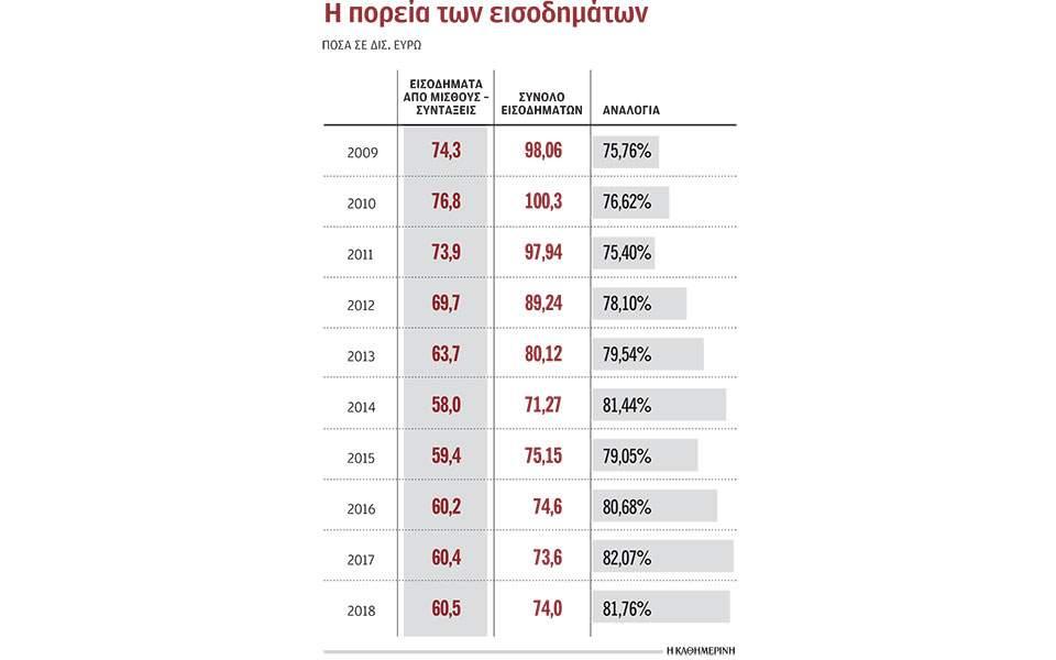 s2_1808eisodhmata-syntax-thumb-large Μισθωτοί και συνταξιούχοι σηκώνουν το 82% του βάρους των δηλωθέντων εισοδημάτων