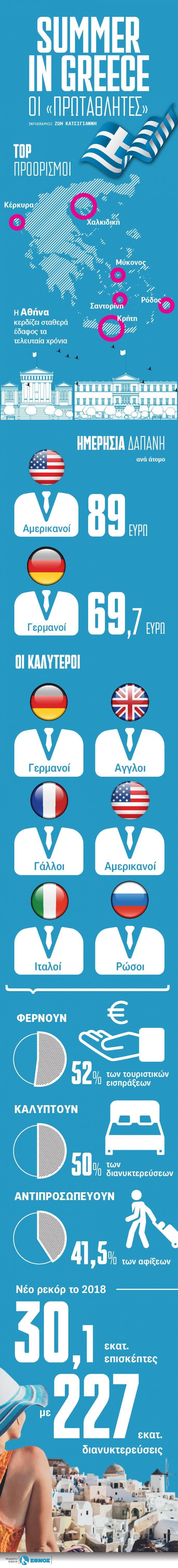 tourismos-greece Η Κρήτη μεταξύ των πρωταθλητών του τουρισμού