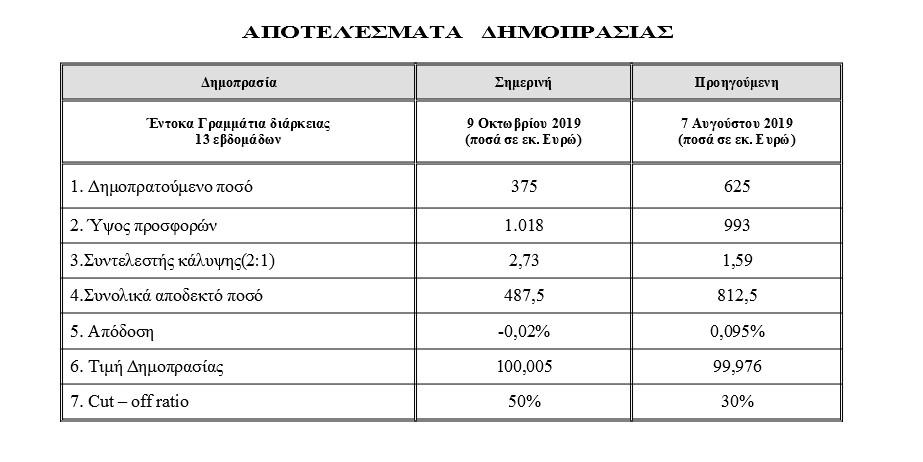pinakas-omologa-dimoprasia Η Ελλάδα δανείζεται για πρώτη φορά με αρνητικό επιτόκιο